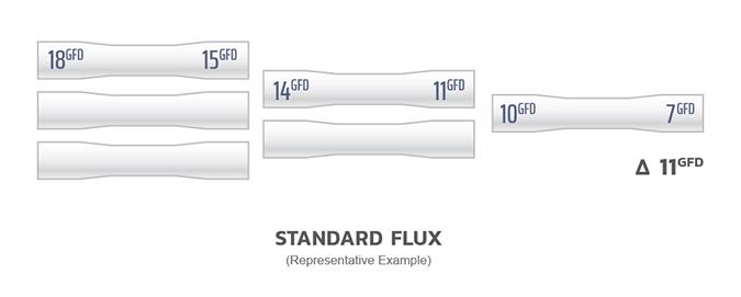 Chart6 Standard Flux