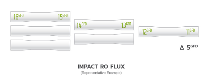 Chart7 Impactro Flux