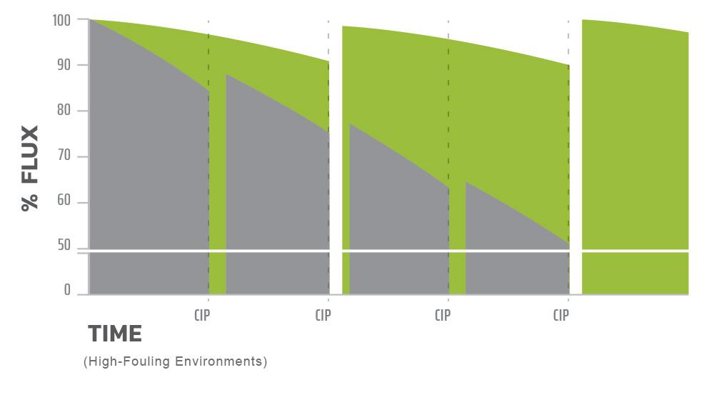 Chart2 Nano Uncoated 1