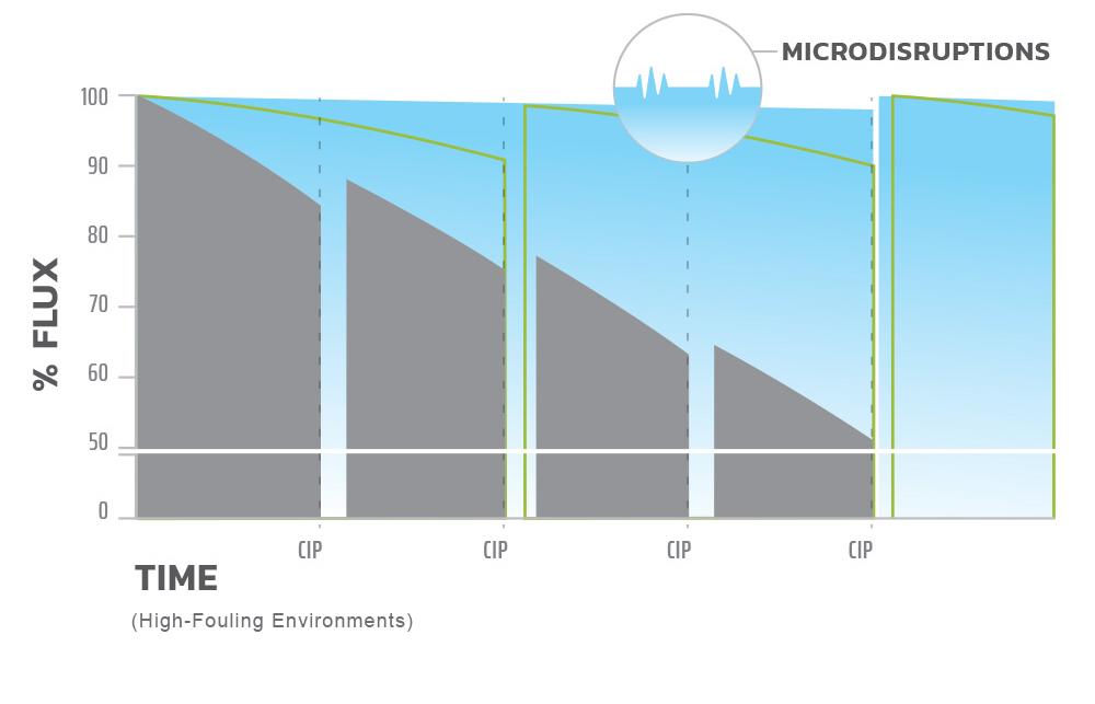 Chart3 Nano Impact 1