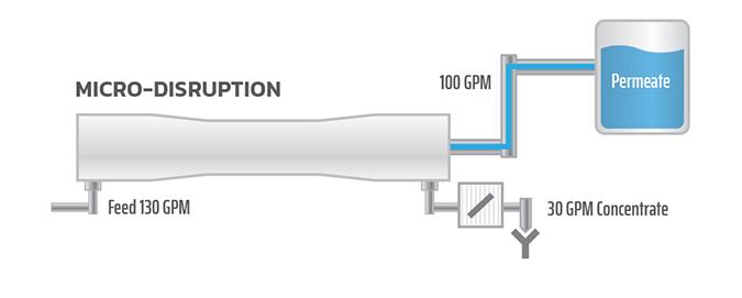 Chart9 Micro Disruption